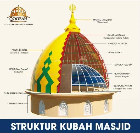 struktur rangka kubah masjid